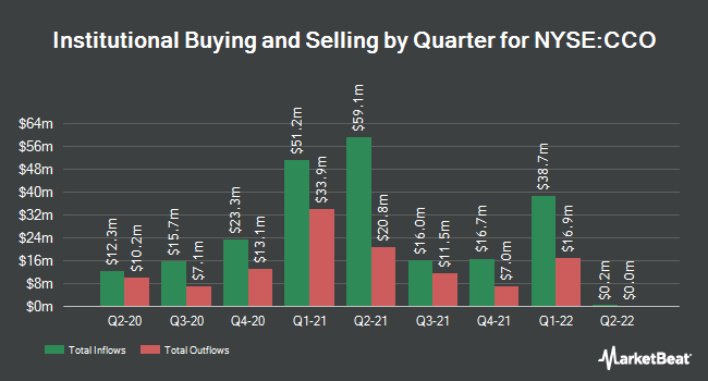 Institutional Ownership by Quarter for CLEAR CHANNEL O/SH (NYSE:CCO)