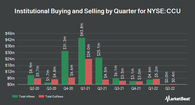 Institutional Ownership by Quarter for Compania Cervecerias Unidas (NYSE:CCU)