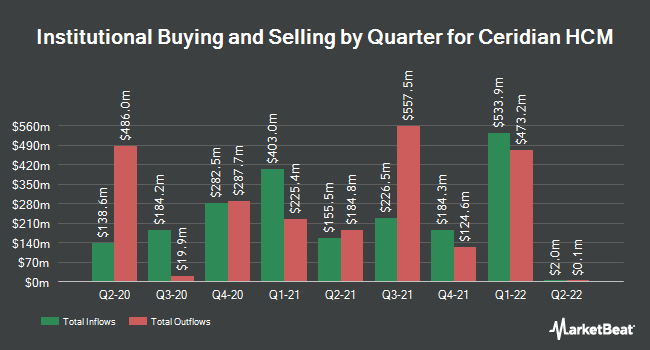 Institutional Ownership by Quarter for Ceridian HCM (NYSE:CDAY)