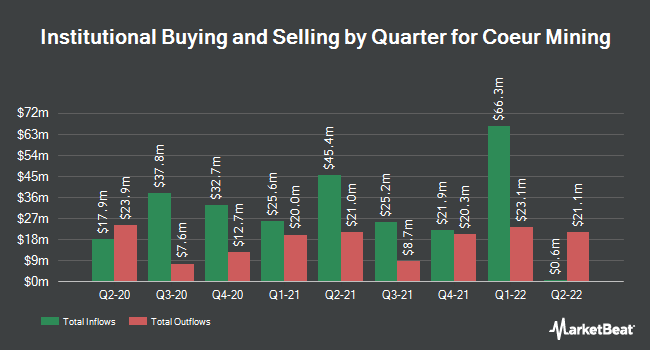 Institutional Ownership by Quarter for Coeur Mining (NYSE:CDE)