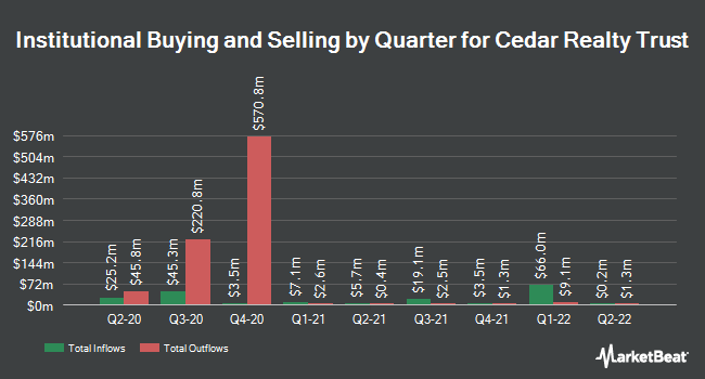 Institutional Ownership by Quarter for Cedar Realty Trust (NYSE:CDR)