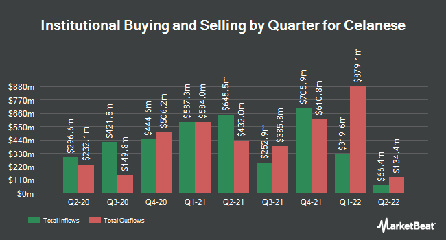 Institutional Ownership by Quarter for Celanese Corporation (NYSE:CE)