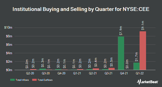 Institutional Ownership by Quarter for The Central and Eastern Europe Fund (NYSE:CEE)