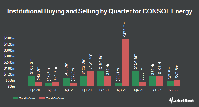 Institutional Ownership by Quarter for Consol Energy (NYSE:CEIX)