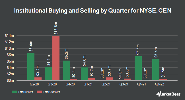 Institutional Ownership by Quarter for CTR COAST MLP &/COM (NYSE:CEN)