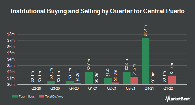 Institutional Ownership by Quarter for CENT PUERTO S A/S (NYSE:CEPU)