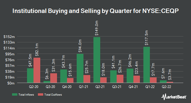 Institutional Ownership by Quarter for Crestwood Equity Partners LP (NYSE:CEQP)