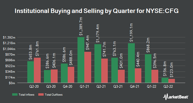 Institutional Ownership by Quarter for Citizens Financial Group (NYSE:CFG)