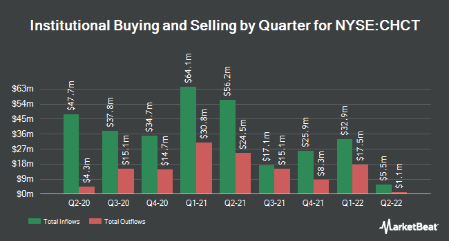 Institutional Ownership by Quarter for Community Healthcare Trust (NYSE:CHCT)