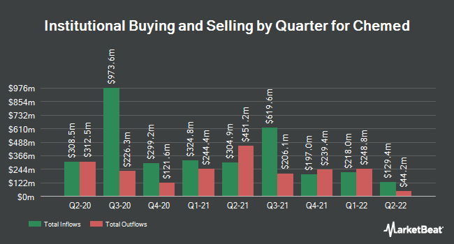 Institutional Ownership by Quarter for Chemed (NYSE:CHE)