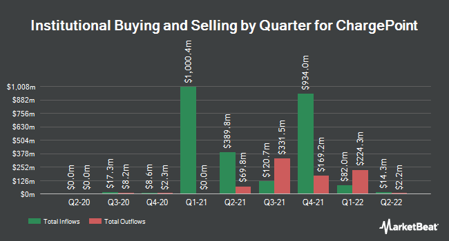 Institutional Ownership by Quarter for ChargePoint (NYSE:CHPT)
