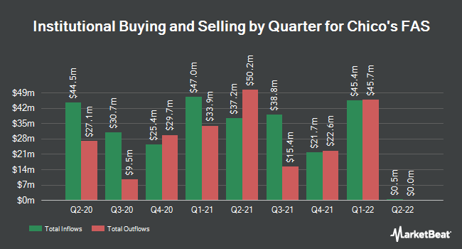 Institutional Ownership by Quarter for Chico`s FAS (NYSE:CHS)