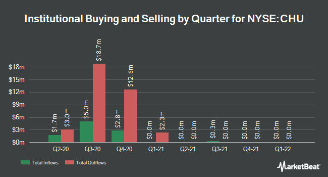 Institutional Ownership by Quarter for China Unicom (Hong Kong) (NYSE:CHU)