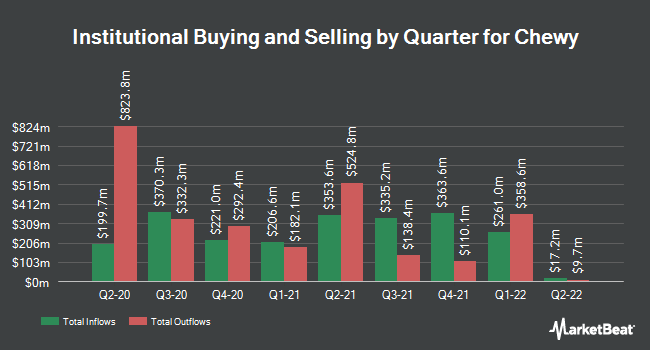 Institutional Ownership by Quarter for Chewy (NYSE:CHWY)