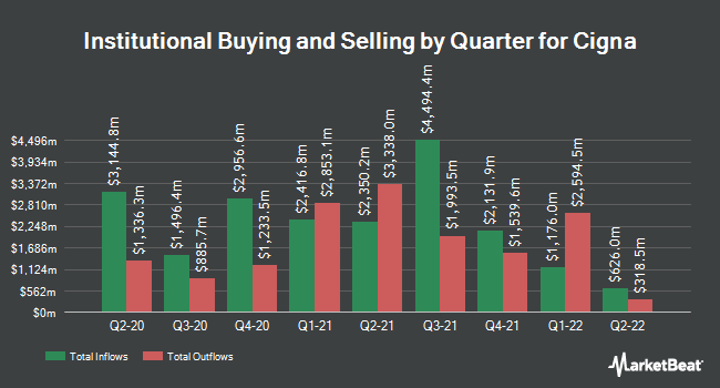 Institutional Ownership by Quarter for Cigna Corporation (NYSE:CI)