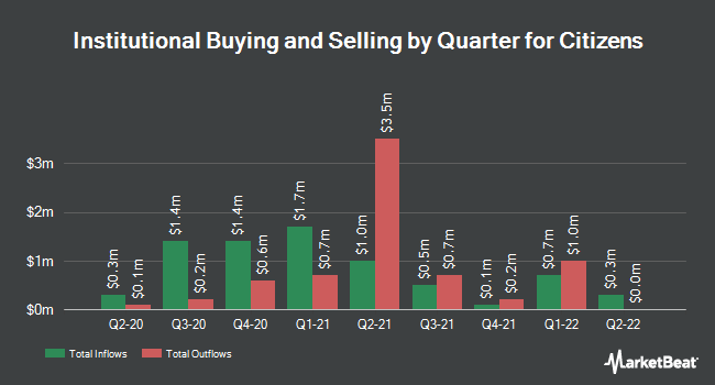 Institutional Ownership by Quarter for Citizens (NYSE:CIA)