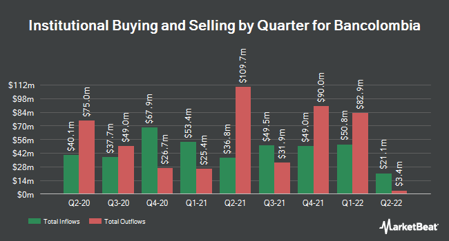Institutional Ownership by Quarter for Bancolombia (NYSE:CIB)