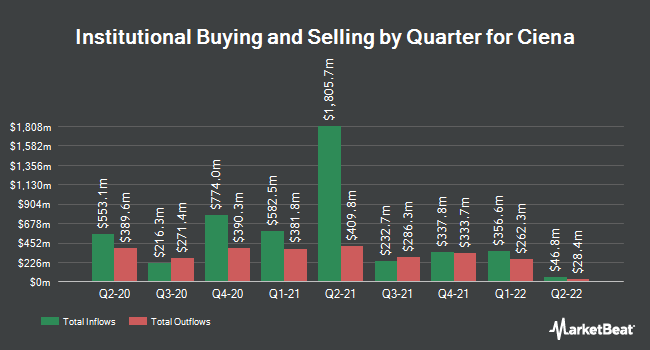Institutional Ownership by Quarter for Ciena Corporation (NYSE:CIEN)