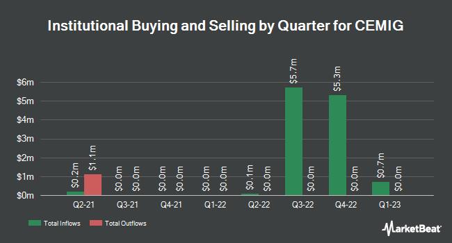 Institutional Ownership by Quarter for Cia Energetica de Minas Gerais CEMIG-ADR (NYSE:CIG)