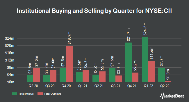 Institutional Ownership by Quarter for BlackRock Enhanced Capital and Income Fd (NYSE:CII)