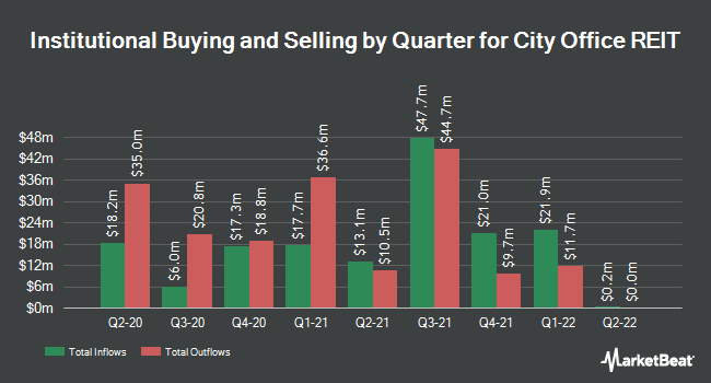 Institutional Ownership by Quarter for City Office REIT (NYSE:CIO)