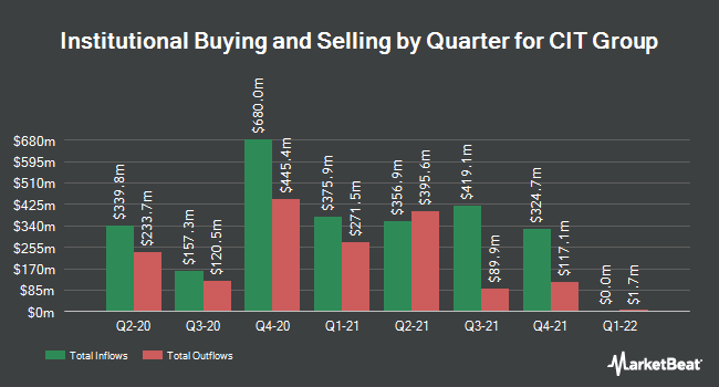 Institutional Ownership by Quarter for CIT Group Inc (DEL) (NYSE:CIT)