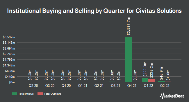 Institutional Ownership by Quarter for Civitas Solutions (NYSE:CIVI)