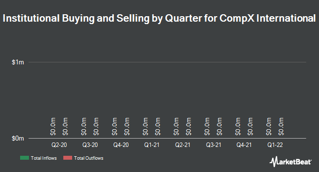 Institutional Ownership by Quarter for CompX International (NYSE:CIX)