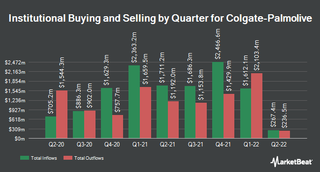 Institutional Ownership by Quarter for Colgate-Palmolive (NYSE:CL)
