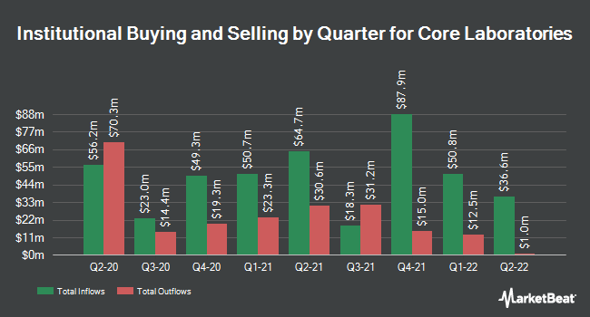 Institutional Ownership by Quarter for Core Laboratories (NYSE:CLB)