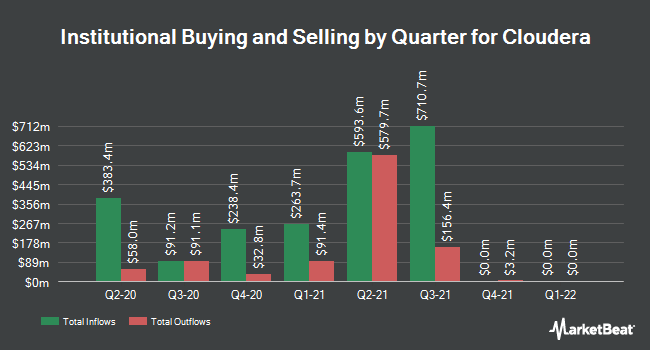 Institutional Ownership by Quarter for Cloudera (NYSE:CLDR)
