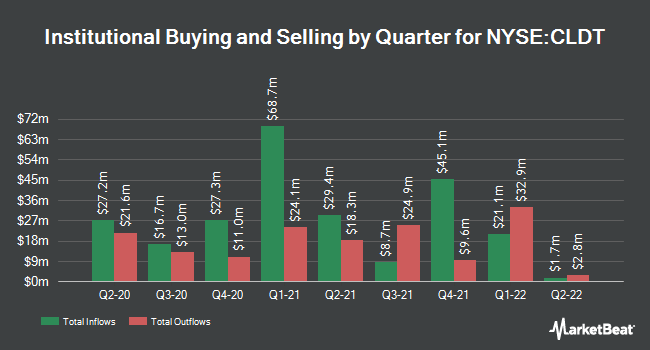 Institutional Ownership by Quarter for Chatham Lodging Trust (REIT) (NYSE:CLDT)