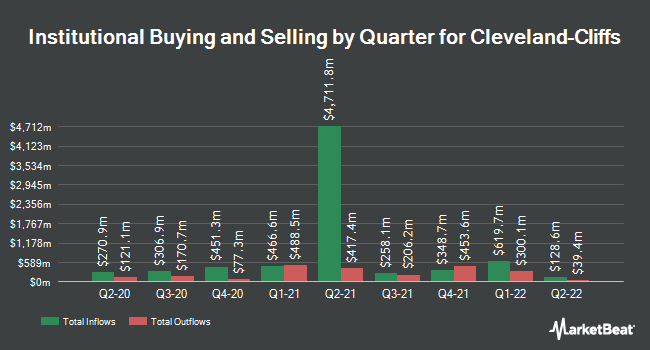 Institutional Ownership by Quarter for Cliffs Natural Resources (NYSE:CLF)