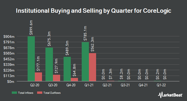 Institutional Ownership by Quarter for CoreLogic (NYSE:CLGX)