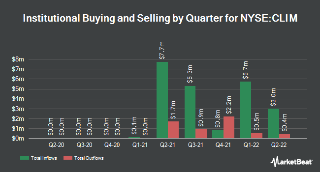 Institutional Ownership by Quarter for Climate Real Impact Solutions II Acquisition (NYSE:CLIM)