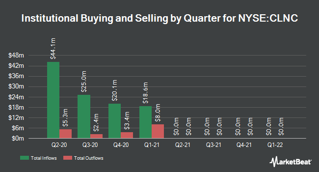 Institutional Ownership by Quarter for Colony Credit Real Estate (NYSE:CLNC)
