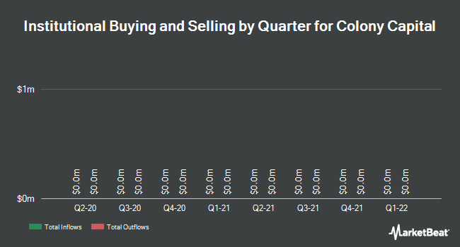 Institutional Ownership by Quarter for Colony Capital (NYSE:CLNY)