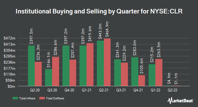 Institutional Ownership by Quarter for Continental Resources (NYSE:CLR)