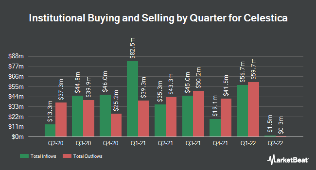Institutional Ownership by Quarter for Celestica (NYSE:CLS)