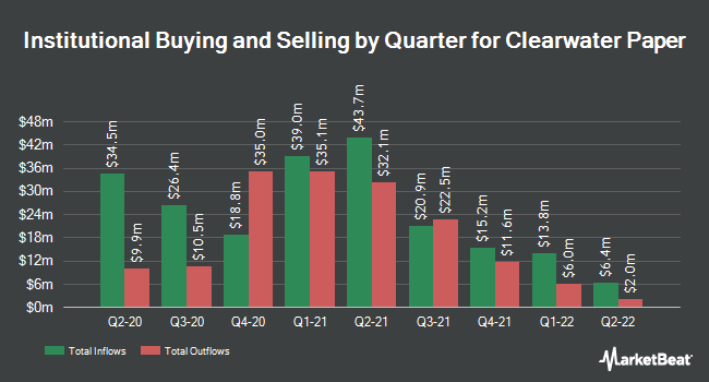 Institutional Ownership by Quarter for Clearwater Paper Corporation (NYSE:CLW)
