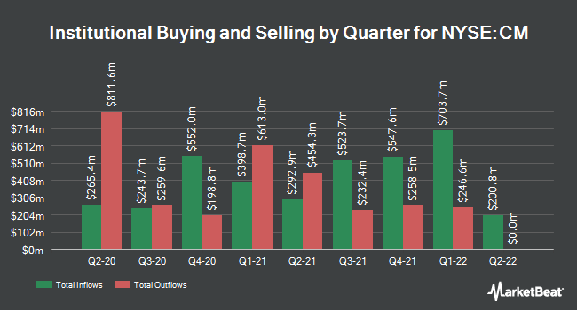 Institutional Ownership by Quarter for Canadian Imperial Bank of Commerce (NYSE:CM)