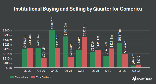 Institutional Ownership by Quarter for Comerica (NYSE:CMA)