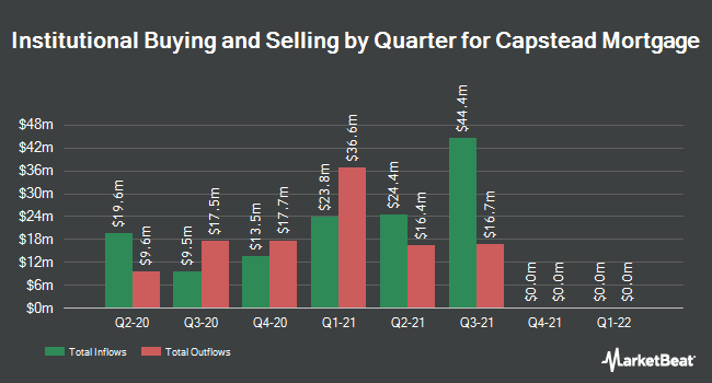 Institutional Ownership by Quarter for Capstead Mortgage Corporation (NYSE:CMO)