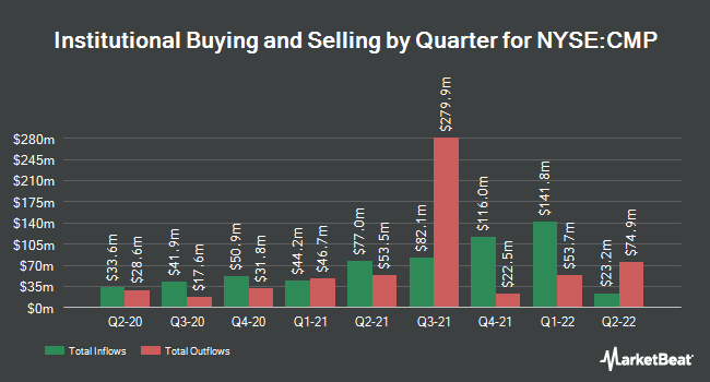 Institutional Ownership by Quarter for Compass Minerals International (NYSE:CMP)