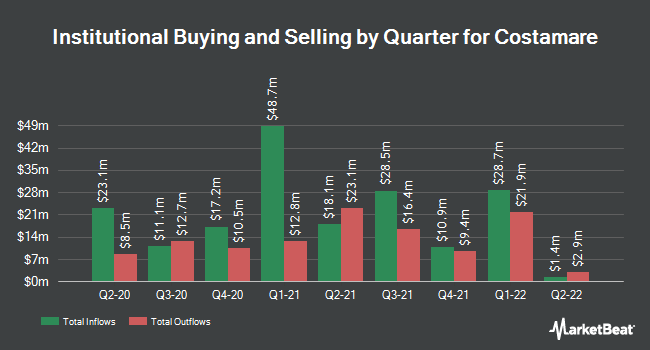 Institutional Ownership by Quarter for COSTAMARE INC/SH (NYSE:CMRE)