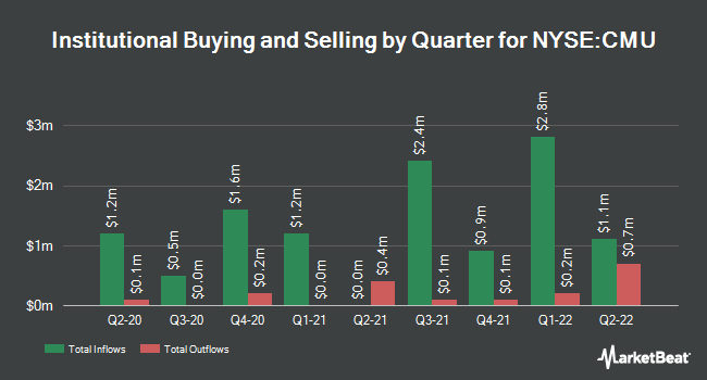 Institutional Ownership by Quarter for MFS High Yield Municipal Trust (NYSE:CMU)