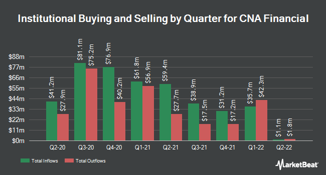 Institutional Ownership by Quarter for CNA Financial Corporation (NYSE:CNA)