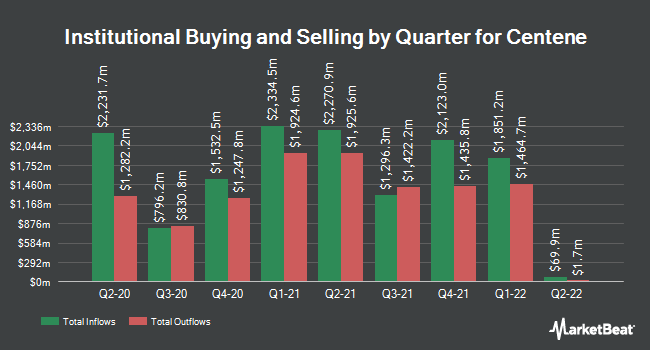 Institutional Ownership by Quarter for Centene (NYSE:CNC)