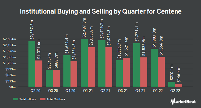 Institutional Ownership by Quarter for Centene Corp (NYSE:CNC)