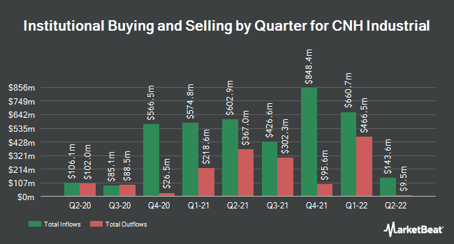 Institutional Ownership by Quarter for CNH Industrial (NYSE:CNHI)